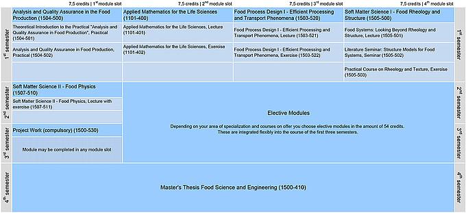 Food Science And Engineering Master: Universität Hohenheim